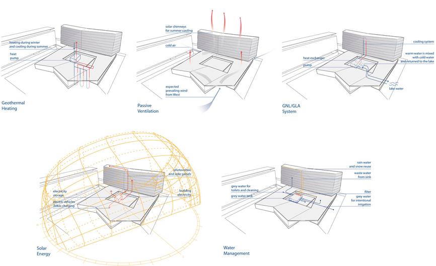 schema sostenibilita idee concorso who studio architettura cesena